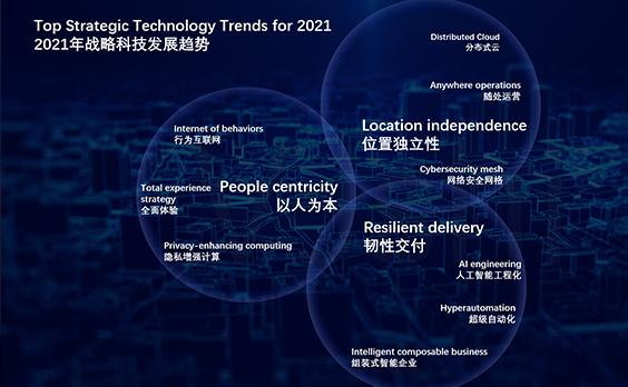 深度思考 | Gartner 2021年企业重要战略技术趋势 x RPA