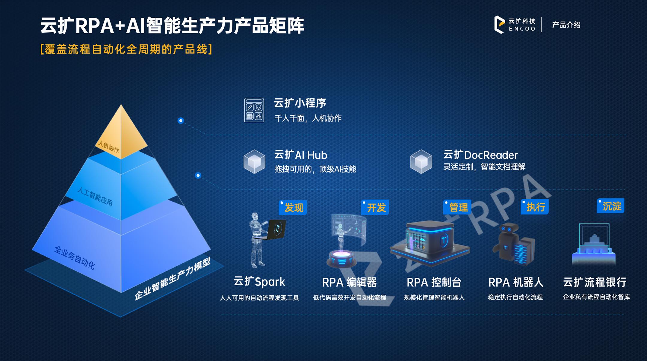 百亿美元市场方兴未艾,RPA在中国如何破局致胜?   云扩科技CEO刘春刚专访